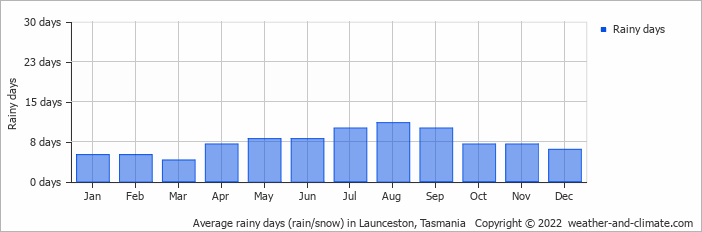 Average rainy days (rain/snow) in Launceston, Tasmania   Copyright © 2017 www.weather-and-climate.com