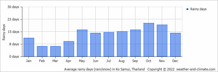 Average rainy days (rain/snow) in Ko Samui, Thailand   Copyright © 2020 www.weather-and-climate.com