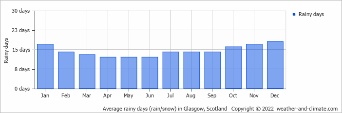 average monthly rainy days in kippen  central scotland