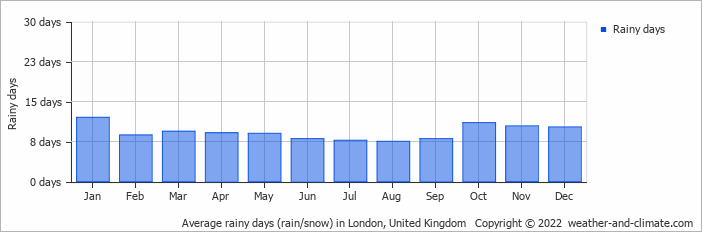 Average rainy days (rain/snow) in London, United Kingdom   Copyright © 2013 www.weather-and-climate.com