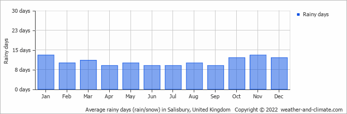 Average Rainy Days Rain Snow In Southampton United Kingdom Copyright 2019