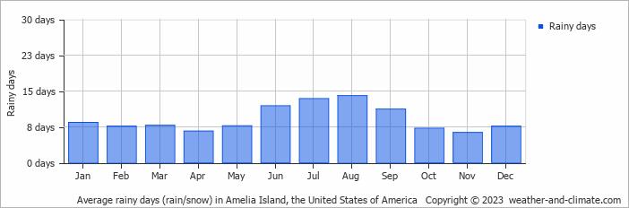 Average Monthly Temperature Amelia Island Florida