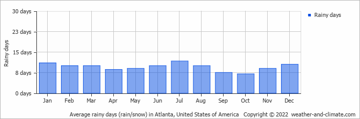 Average rainy days (rain/snow) in Atlanta, United States of America   Copyright © 2019 www.weather-and-climate.com