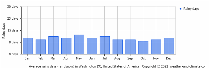 Average Rainy Days Rain Snow In Washington Dc United States Of America
