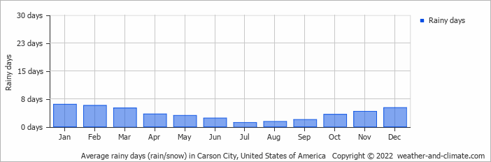 Climate And Average Monthly Weather In Carson City Nevada United States Of America