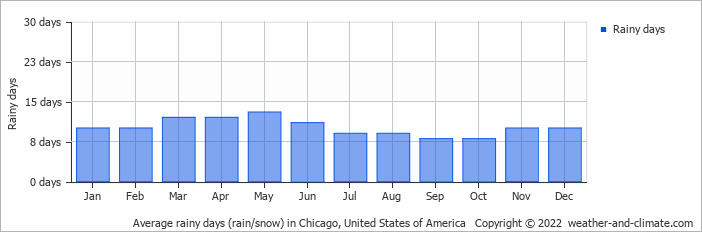 Average rainy days (rain/snow) in Chicago, United States of America   Copyright © 2020 www.weather-and-climate.com