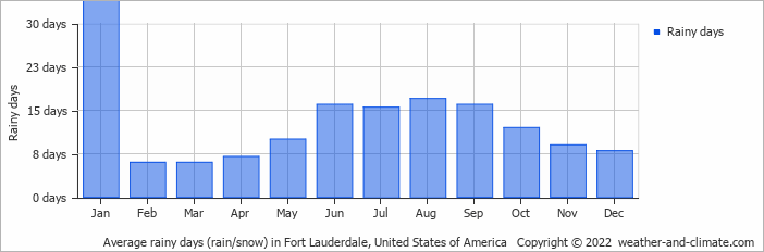 Average rainy days (rain/snow) in Miami, United States of America   Copyright © 2020 www.weather-and-climate.com