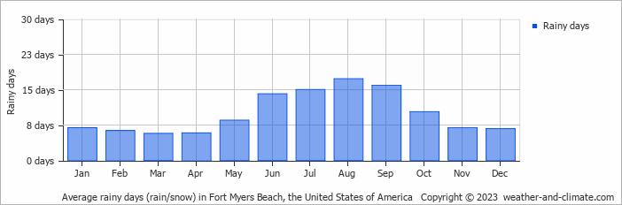 Average Rainy Days Rain Snow In Fort Myers Beach United States Of