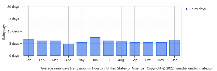 Average rainy days (rain/snow) in Houston, United States of America   Copyright © 2019 www.weather-and-climate.com