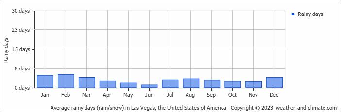 Average Monthly Rainy Days In Las Vegas United States Of America - Average december temperature in las vegas