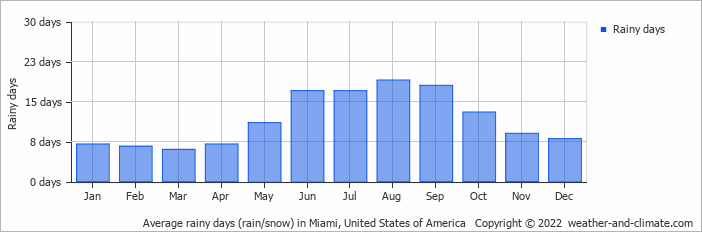 Average Rainy Days Rain Snow In Miami United States Of America Copyright