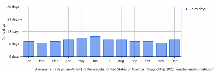 Weather and Climate - Monthly Averages: Minneapolis, United States of ...
