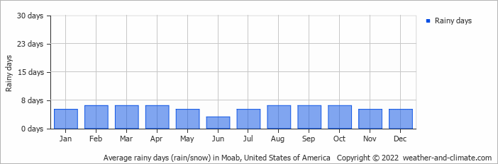 Average rainy days (rain/snow) in Great Junction, United States of America   Copyright © 2020 www.weather-and-climate.com