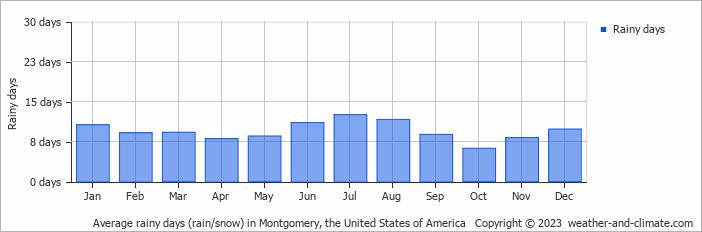 Average monthly rainy days in Montgomery (Alabama), United