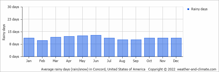 Average Rainy Days Rain Snow In Concord United States Of America Copyright