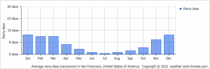 Average rainy days (rain/snow) in San Francisco, United States of America   Copyright © 2020 www.weather-and-climate.com