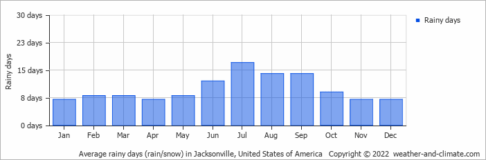 average rainy days rain snow in jacksonville united states of america copyright