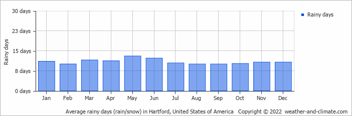 Average rainy days (rain/snow) in Hartford, United States of America   Copyright © 2020 www.weather-and-climate.com