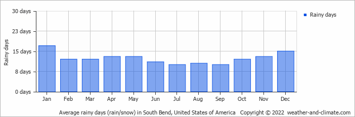 Average Rainy Days Rain Snow In Chicago United States Of America Copyright