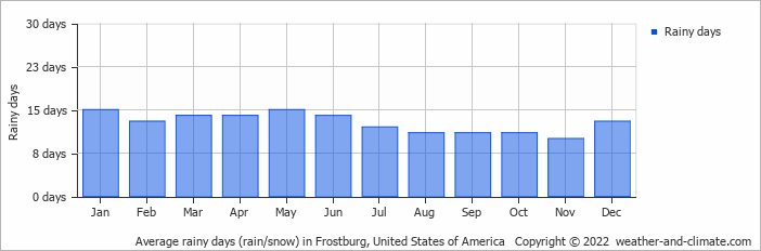Average Rainy Days Rain Snow In Washington Dc United States Of America