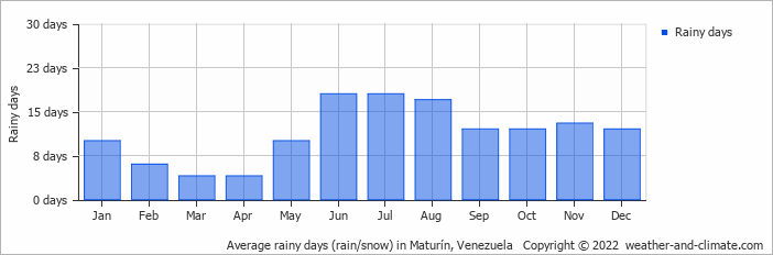 Average rainy days (rain/snow) in Maturin, Venezuela   Copyright © 2019 www.weather-and-climate.com