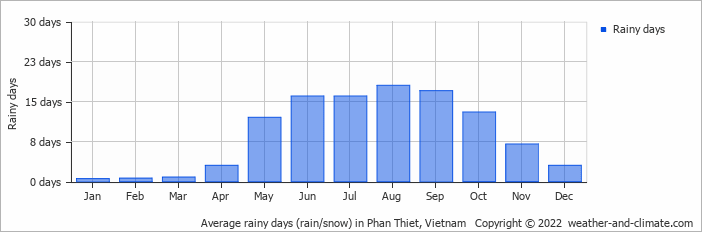 Climate and average monthly weather in Cat Tien (Dong Nai), Vietnam