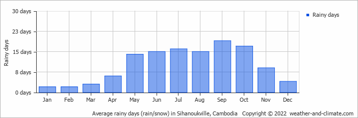 Average rainy days (rain/snow) in Duong Dong, Vietnam