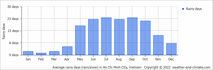 Average rainy days (rain/snow) in Ho Chi Minh city, Vietnam   Copyright © 2013 www.weather-and-climate.com