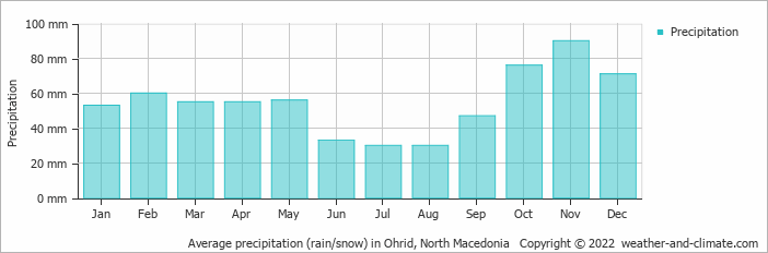 Average precipitation (rain/snow) in Tirana, Albania   Copyright © 2018 www.weather-and-climate.com