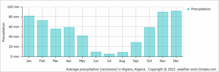 Average precipitation (rain/snow) in Algiers, Algeria   Copyright © 2019 www.weather-and-climate.com