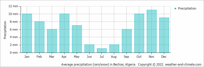 Average precipitation (rain/snow) in Bechiar, Algeria   Copyright © 2018 www.weather-and-climate.com