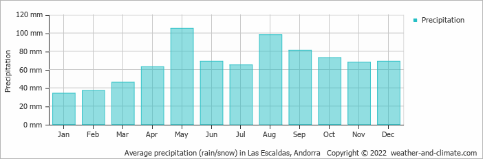 Average precipitation (rain/snow) in Las Escaldas, Andorra   Copyright © 2018 www.weather-and-climate.com