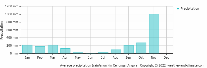 Average precipitation (rain/snow) in Ceilunga, Angola   Copyright © 2018 www.weather-and-climate.com