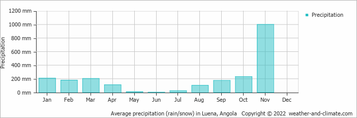 Average precipitation (rain/snow) in Luena, Angola   Copyright © 2017 www.weather-and-climate.com
