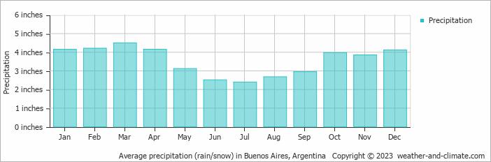 Average precipitation (rain/snow) in Buenos Aires, Argentina