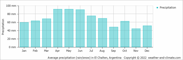 Average precipitation (rain/snow) in El Chalten, Argentina   Copyright © 2019 www.weather-and-climate.com
