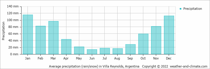 Average precipitation (rain/snow) in Villa Reynolds, Argentina   Copyright © 2018 www.weather-and-climate.com