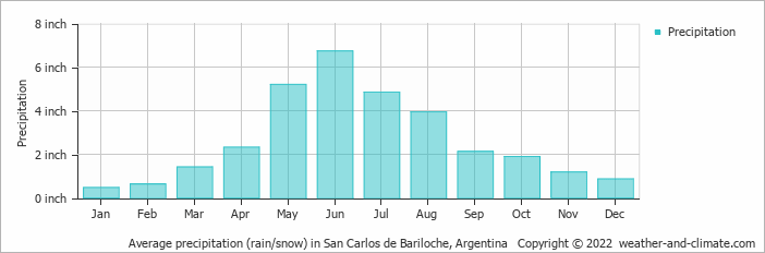 Average precipitation (rain/snow) in San Carlos de Bariloche, Argentina