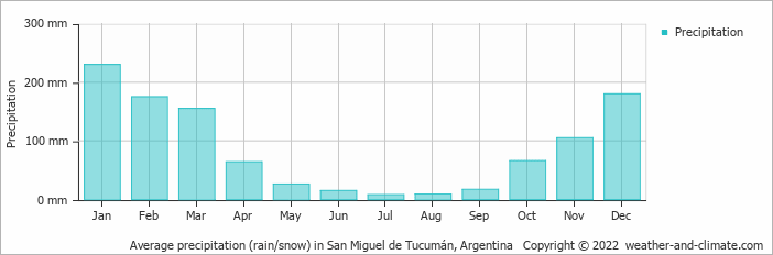 Average precipitation (rain/snow) in San Miguel de Tucumán, Argentina   Copyright © 2019 www.weather-and-climate.com