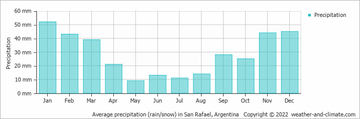 Average precipitation (rain/snow) in San Rafael, Argentina   Copyright © 2018 www.weather-and-climate.com