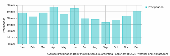 Average precipitation (rain/snow) in Ushuaia, Argentina   Copyright © 2019 www.weather-and-climate.com