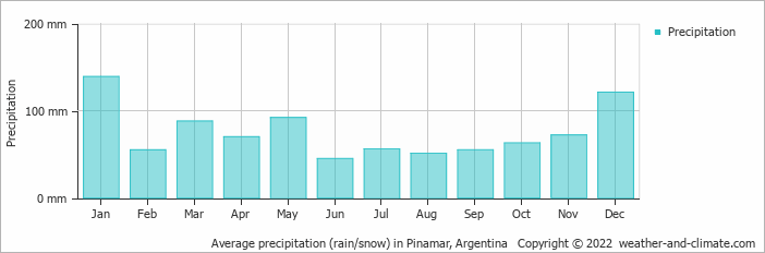 Average precipitation (rain/snow) in Mar del Plata, Argentina   Copyright © 2017 www.weather-and-climate.com