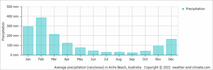 Average precipitation (rain/snow) in Airlie Beach, Australia   Copyright © 2020 www.weather-and-climate.com