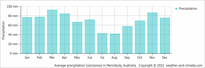 Average precipitation (rain/snow) in Canberra, Australia   Copyright © 2018 www.weather-and-climate.com