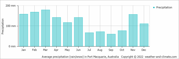 Average precipitation (rain/snow) in Coffs Harbour, Australia   Copyright © 2018 www.weather-and-climate.com