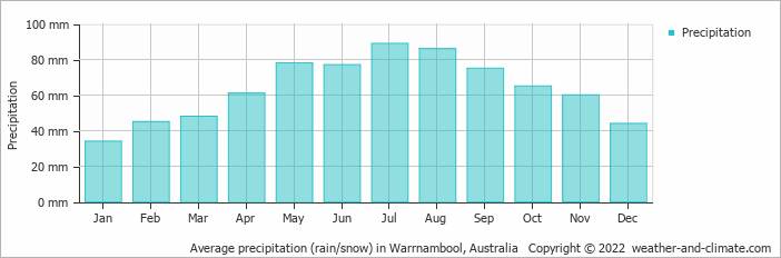 Average precipitation (rain/snow) in Melbourne, Australia   Copyright © 2018 www.weather-and-climate.com