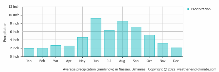 Average precipitation (rain/snow) in Nassau, Bahamas   Copyright © 2020 www.weather-and-climate.com