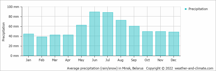 Average precipitation (rain/snow) in Minsk, Belarus   Copyright © 2017 www.weather-and-climate.com