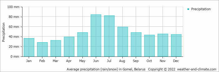Average precipitation (rain/snow) in Gomel, Belarus   Copyright © 2017 www.weather-and-climate.com