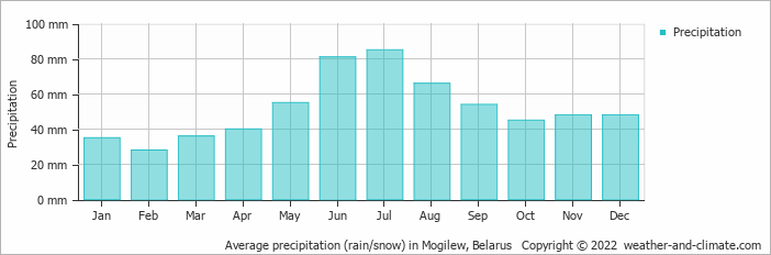 Average precipitation (rain/snow) in Mogilew, Belarus   Copyright © 2017 www.weather-and-climate.com